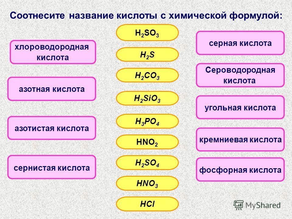 Соотнесите название кислоты с химической формулой: азотная кислота азотистая кислота сернистая кислота хлороводородная кислота фосфорная кислота кремниевая кислота угольная кислота Сероводородная кислота серная кислота H 2 SO 3 H2SH2S H 2 CO 3 H 2 Si