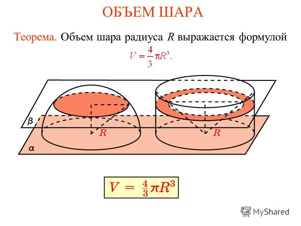 ОБЪЕМ ШАРА Теорема. Объем шара радиуса R выражается формулой