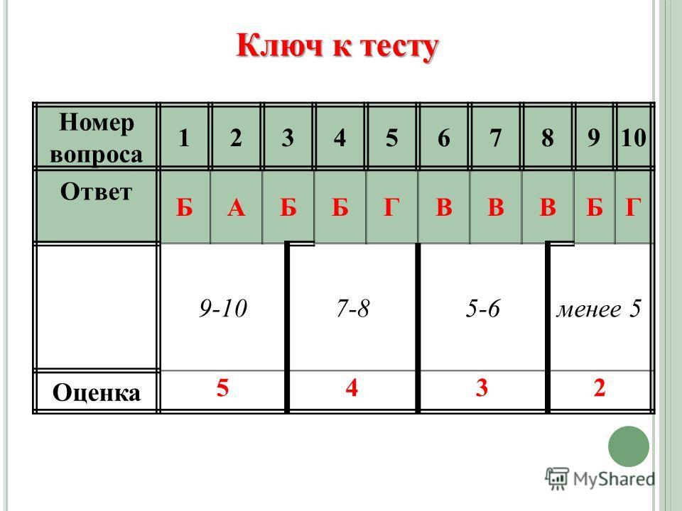 Номер вопроса 12345678910 Ответ БАББГВВВБГ 9-107-85-6менее 5 Оценка 5432 Ключ к тесту