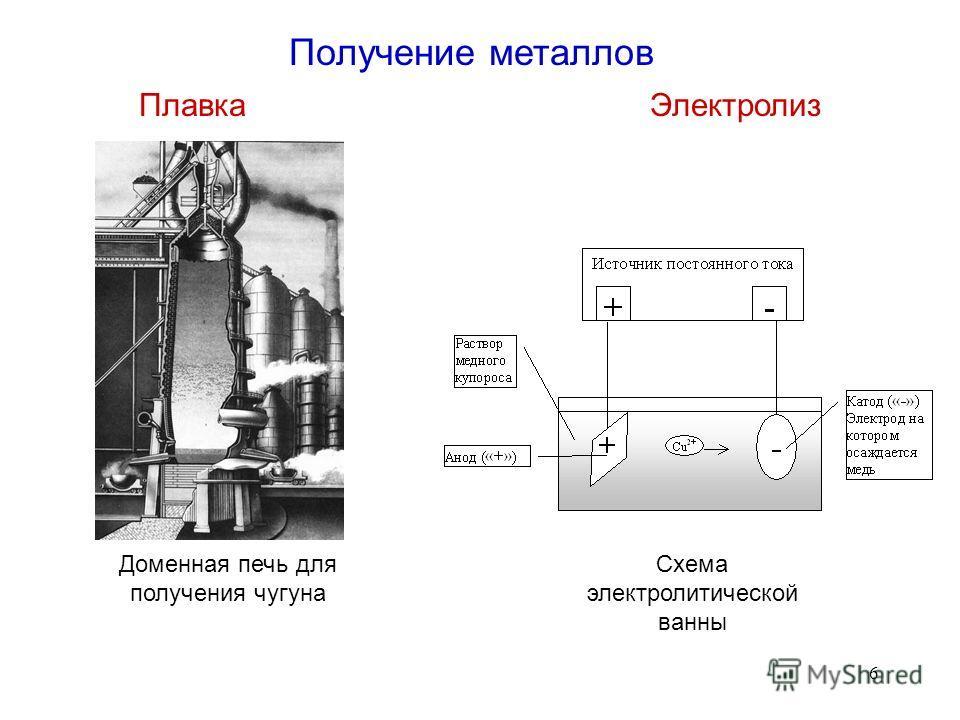 6 Получение металлов ПлавкаЭлектролиз Доменная печь для получения чугуна Схема электролитической ванны