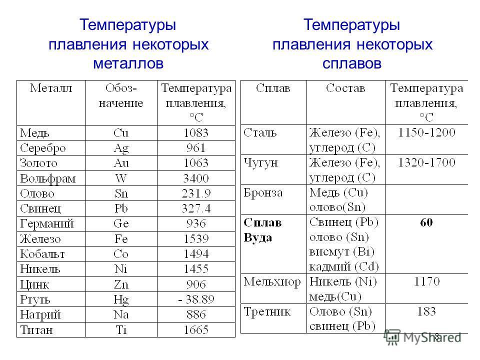 8 Температуры плавления некоторых металлов Температуры плавления некоторых сплавов