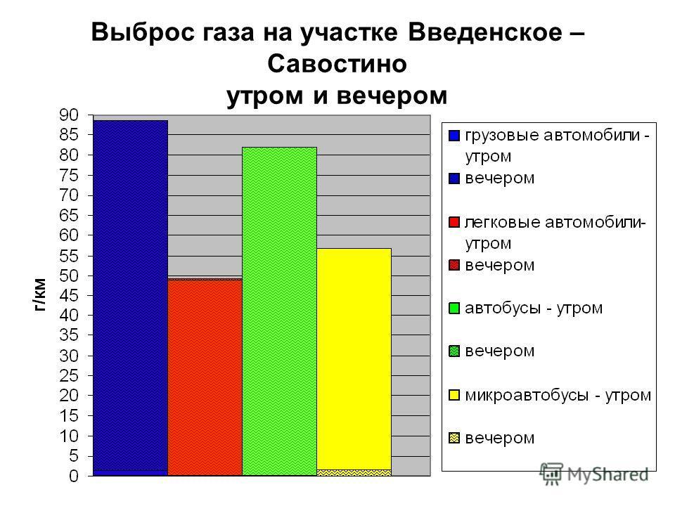 Выброс газа на участке Введенское – Савостино утром и вечером