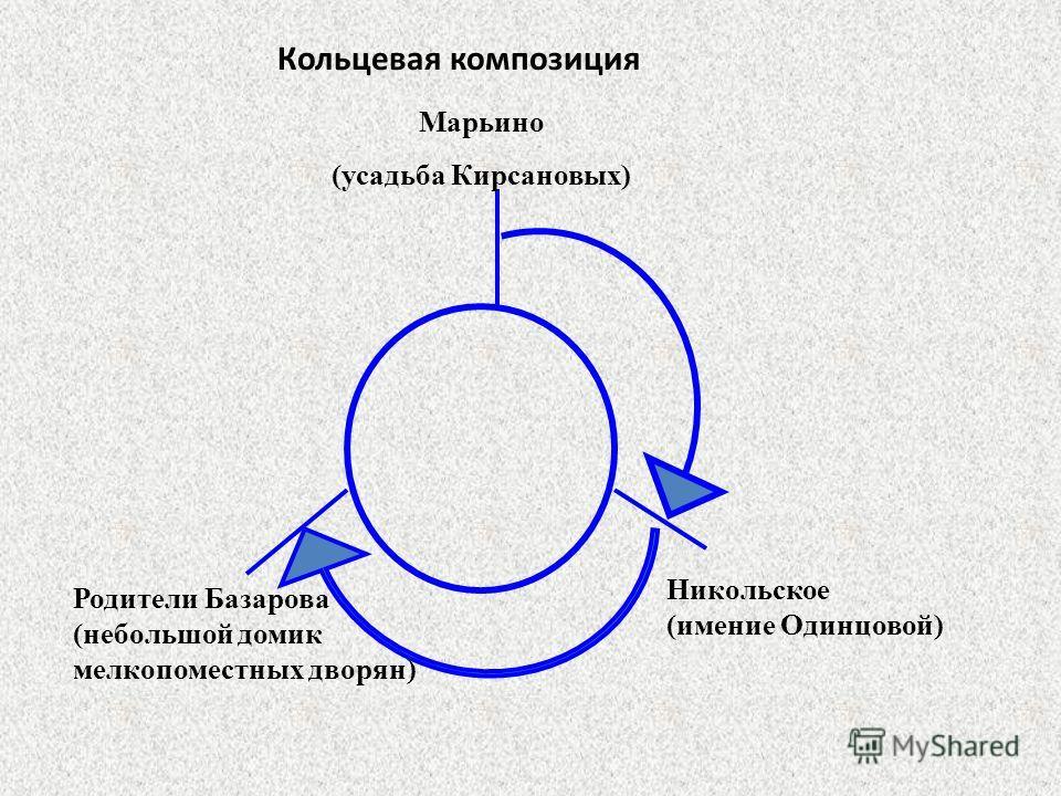 Кольцевая композиция Марьино (усадьба Кирсановых) Родители Базарова (небольшой домик мелкопоместных дворян) Никольское (имение Одинцовой)