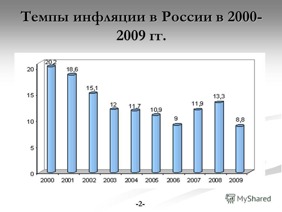 Темпы инфляции в России в 2000- 2009 гг. -2-