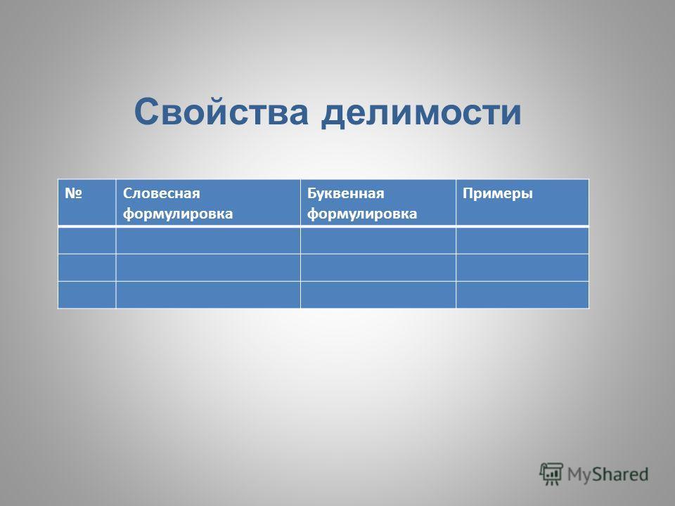 Словесная формулировка Буквенная формулировка Примеры Свойства делимости