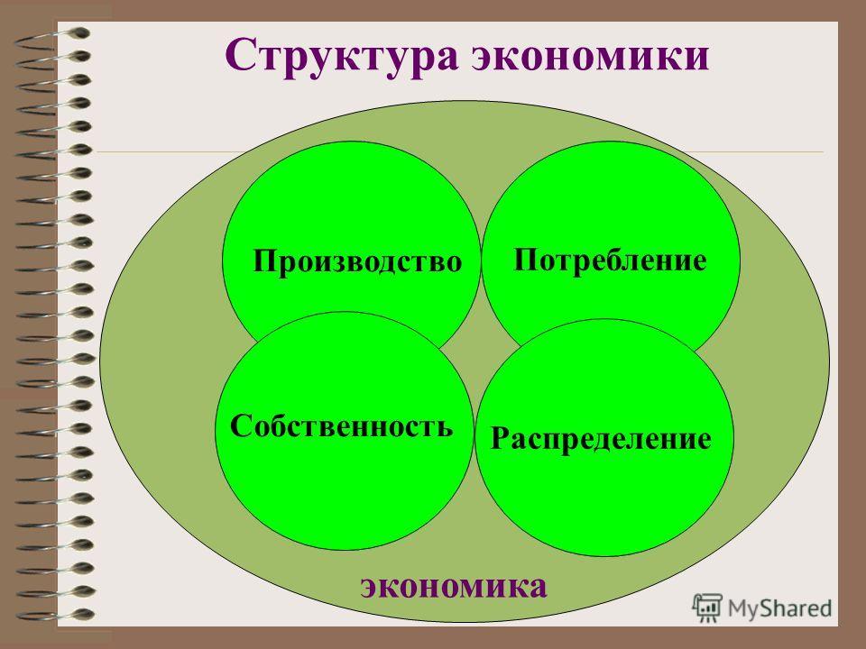 экономика Структура экономики Производство Потребление Распределение Собственность