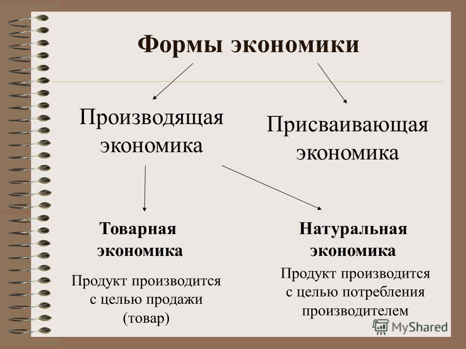 Формы экономики Производящая экономика Присваивающая экономика Товарная экономика Натуральная экономика Продукт производится с целью продажи (товар) Продукт производится с целью потребления производителем
