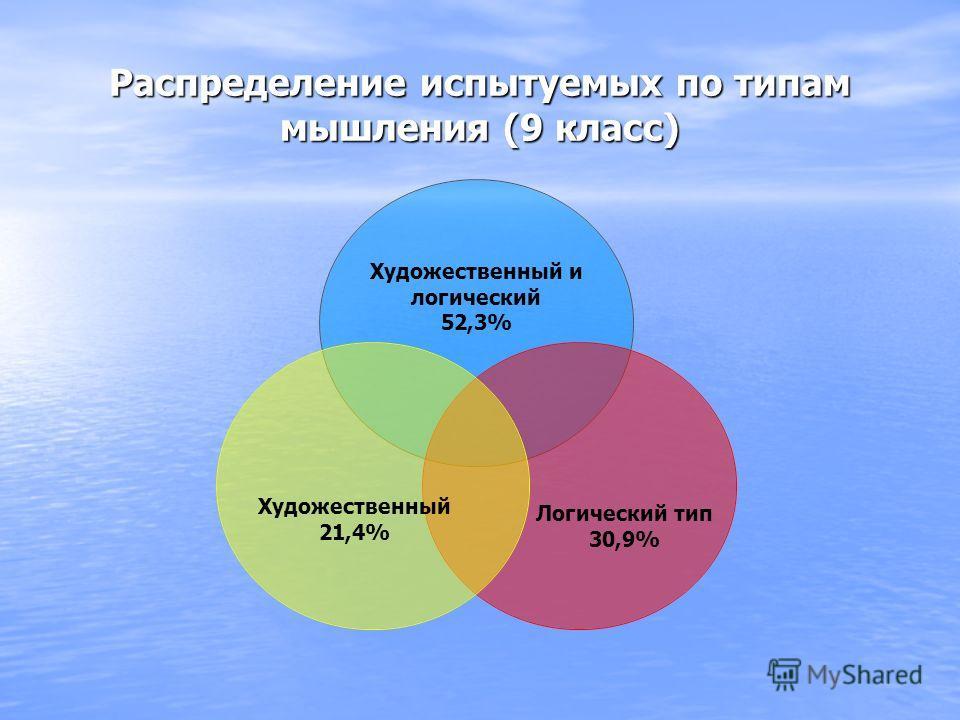 Распределение испытуемых по типам мышления (9 класс) Художественный и логический 52,3% Логический тип 30,9% Художественный 21,4%