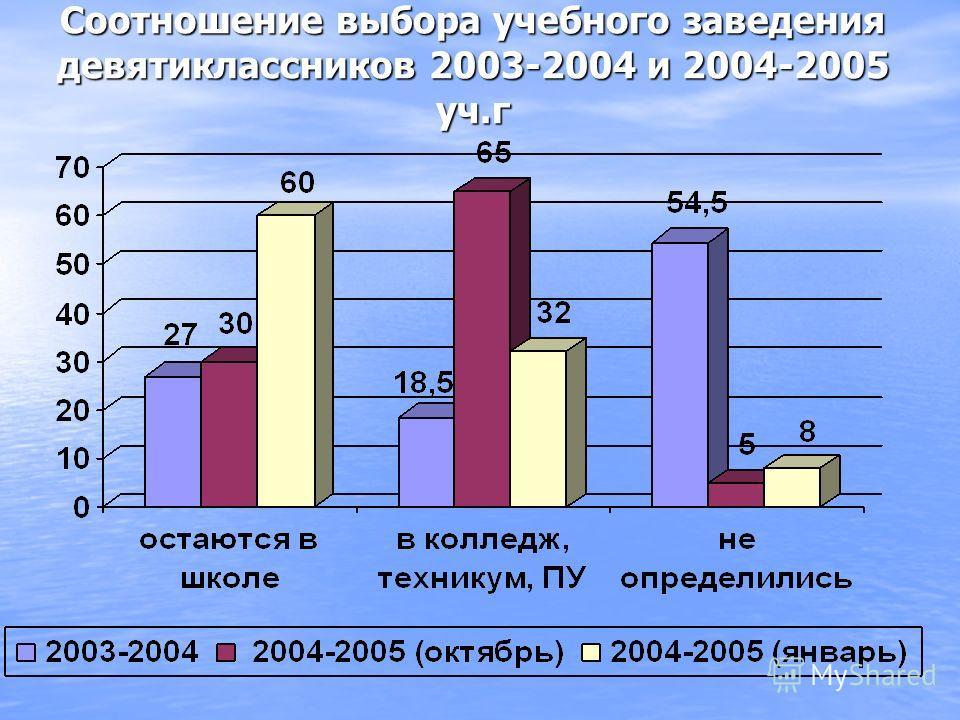 Соотношение выбора учебного заведения девятиклассников 2003-2004 и 2004-2005 уч.г