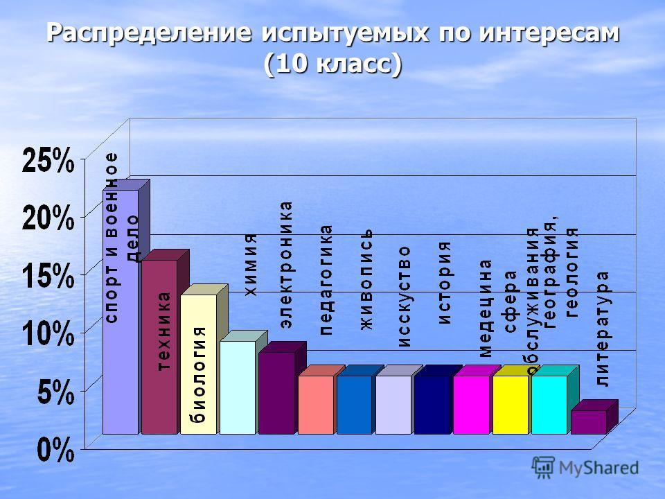 Распределение испытуемых по интересам (10 класс)