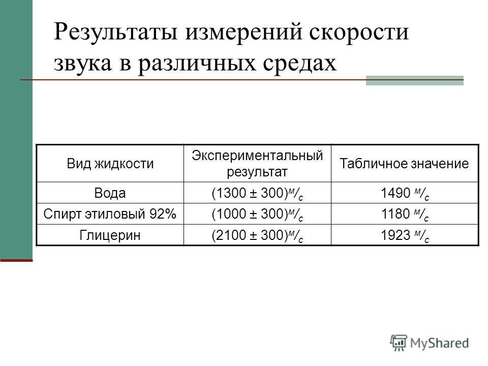 Результаты измерений скорости звука в различных средах Вид жидкости Экспериментальный результат Табличное значение Вода(1300 ± 300) м / с 1490 м / с Спирт этиловый 92%(1000 ± 300) м / с 1180 м / с Глицерин(2100 ± 300) м / с 1923 м / с