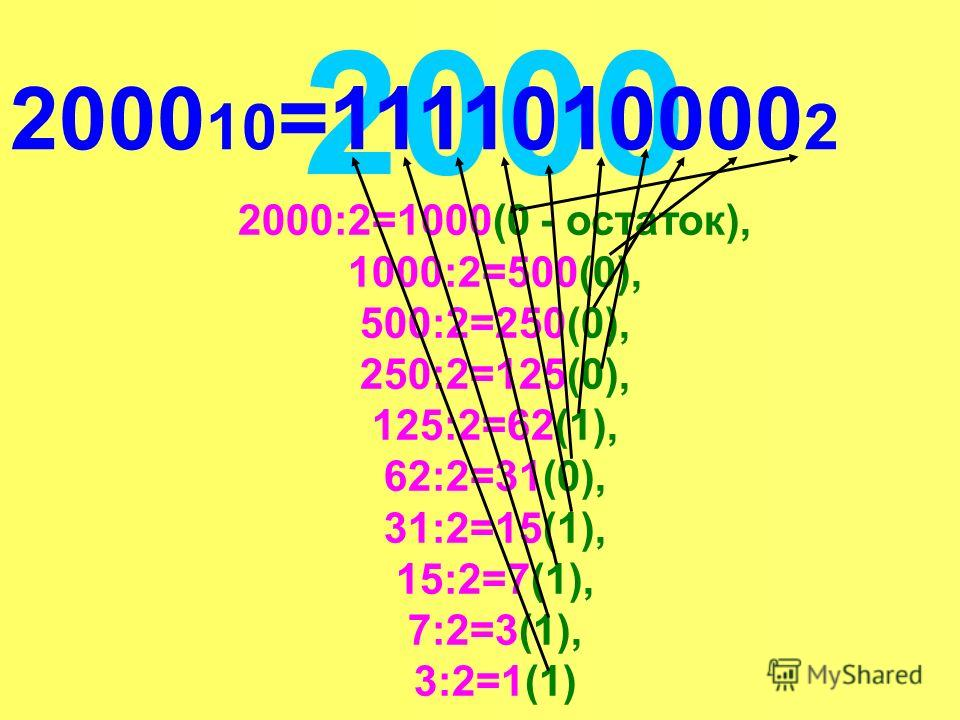 2000 2000:2=1000(0 - остаток), 1000:2=500(0), 500:2=250(0), 250:2=125(0), 125:2=62(1), 62:2=31(0), 31:2=15(1), 15:2=7(1), 7:2=3(1), 3:2=1(1) 2000 10 =1111010000 2