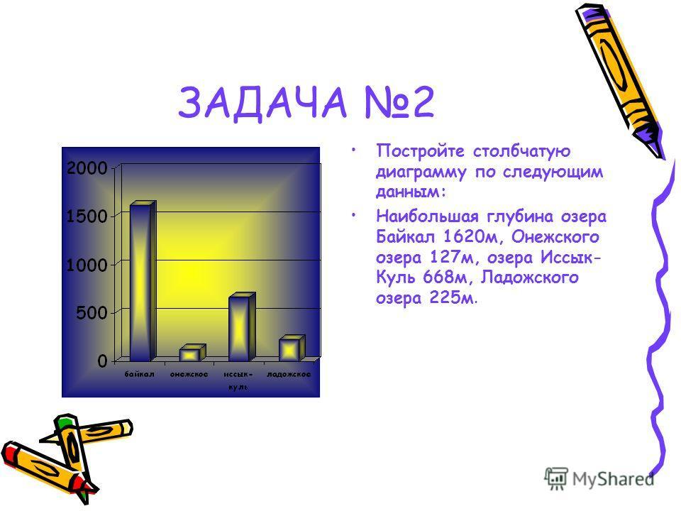 ЗАДАЧА 2 Постройте столбчатую диаграмму по следующим данным: Наибольшая глубина озера Байкал 1620м, Онежского озера 127м, озера Иссык- Куль 668м, Ладожского озера 225м.