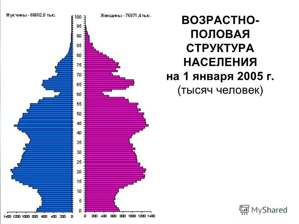 ВОЗРАСТНО- ПОЛОВАЯ СТРУКТУРА НАСЕЛЕНИЯ на 1 января 2005 г. (тысяч человек)