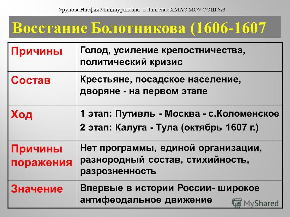 Восстание Болотникова (1606-1607 Причины Голод, усиление крепостничества, политический кризис Состав Крестьяне, посадское население, дворяне - на первом этапе Ход 1 этап: Путивль - Москва - с.Коломенское 2 этап: Калуга - Тула (октябрь 1607 г.) Причин
