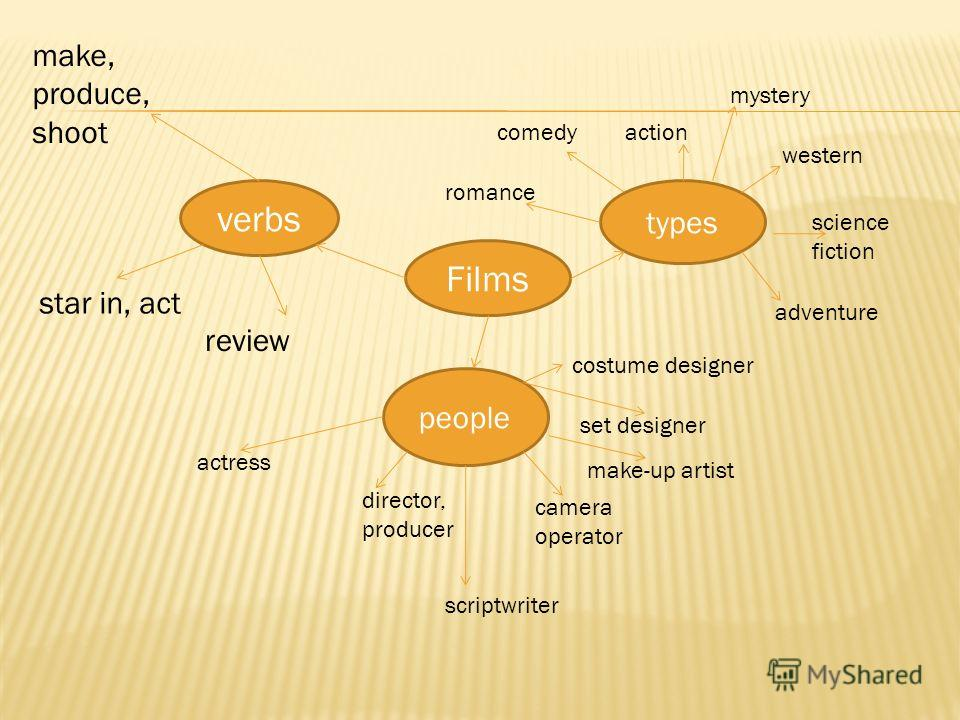 Films verbs types people make, produce, shoot star in, act review actress director, producer scriptwriter camera operator make-up artist set designer costume designer comedyaction western science fiction adventure mystery romance