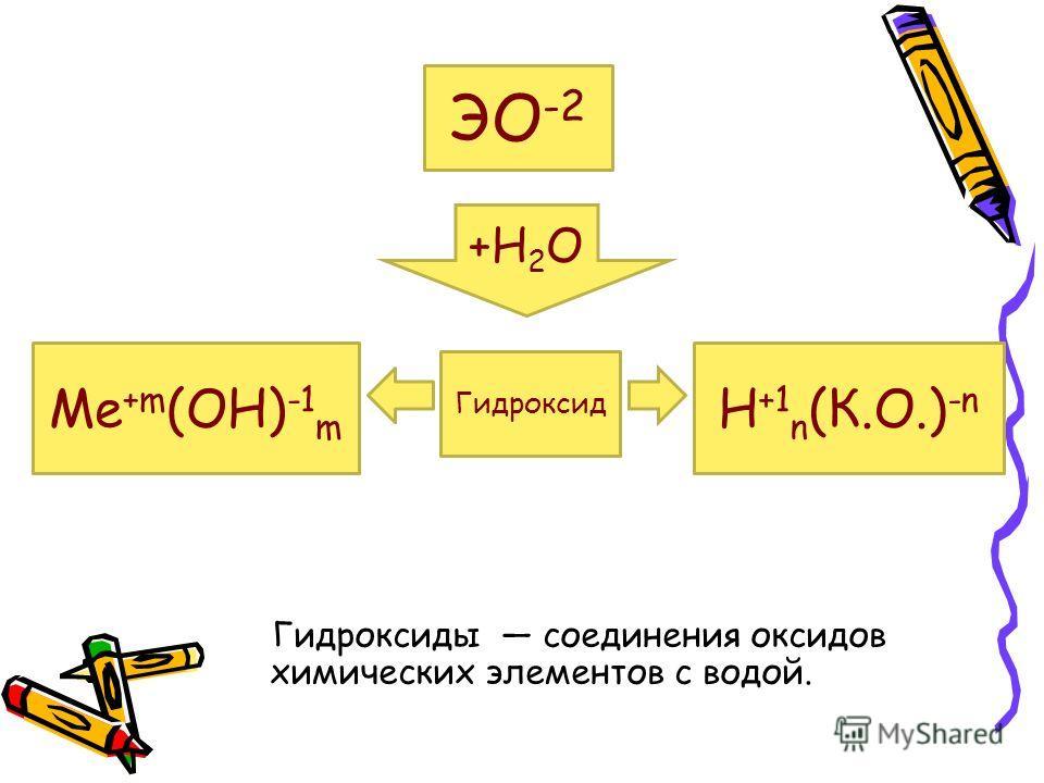 Гидроксиды соединения оксидов химических элементов с водой. ЭО -2 +Н 2 О Гидроксид Ме +m (ОН) -1 m Н +1 n (К.О.) -n