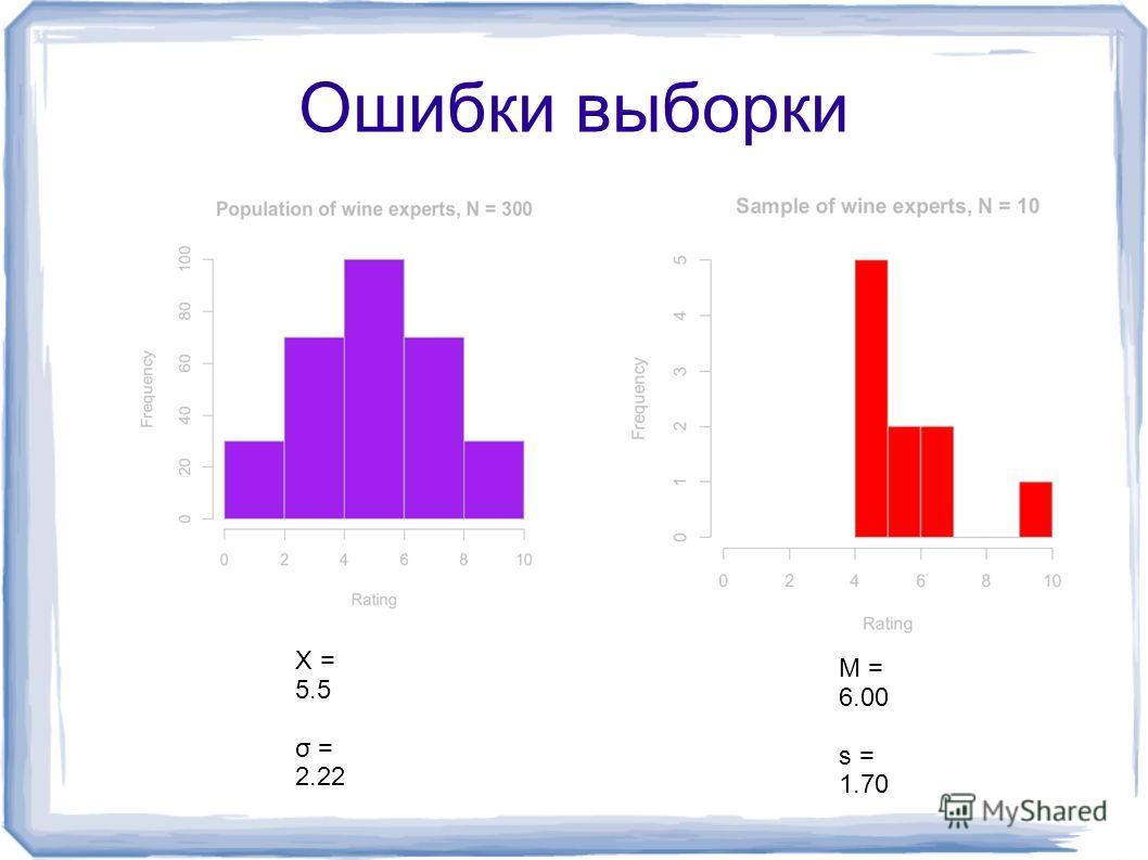 Ошибки выборки X = 5.5 σ = 2.22 M = 6.00 s = 1.70
