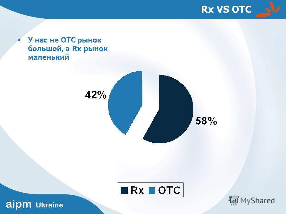 aipm Ukraine Rx VS OTC У нас не ОТС рынок большой, а Rx рынок маленький