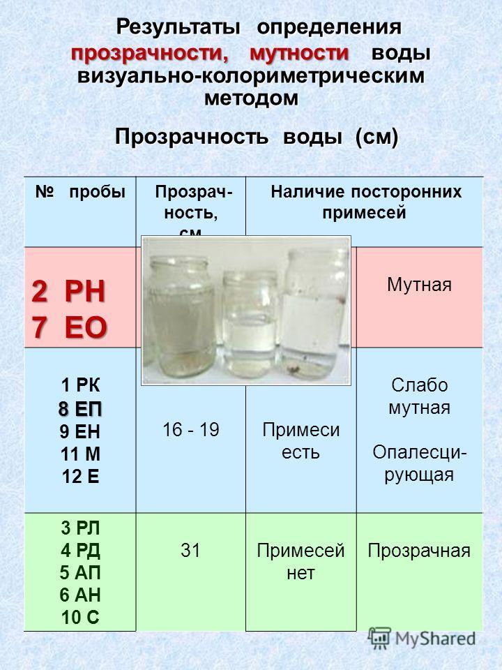 Результаты определения прозрачности, мутности воды визуально-колориметрическим методом Результаты определения прозрачности, мутности воды визуально-колориметрическим методом Прозрачность воды (см) Прозрачность воды (см) пробы Прозрач- ность, см Налич