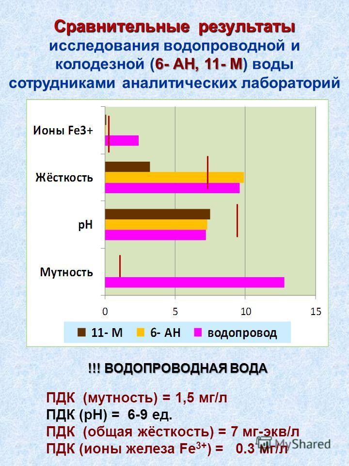Сравнительные результаты 6- АН, 11- М Сравнительные результаты исследования водопроводной и колодезной (6- АН, 11- М) воды сотрудниками аналитических лабораторий ПДК (мутность) = 1,5 мг/л ПДК (рН) = 6-9 ед. ПДК (общая жёсткость) = 7 мг-экв/л ПДК (ион