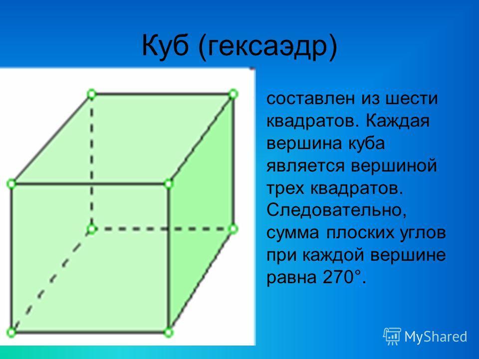 Куб (гексаэдр) составлен из шести квадратов. Каждая вершина куба является вершиной трех квадратов. Следовательно, сумма плоских углов при каждой вершине равна 270°.