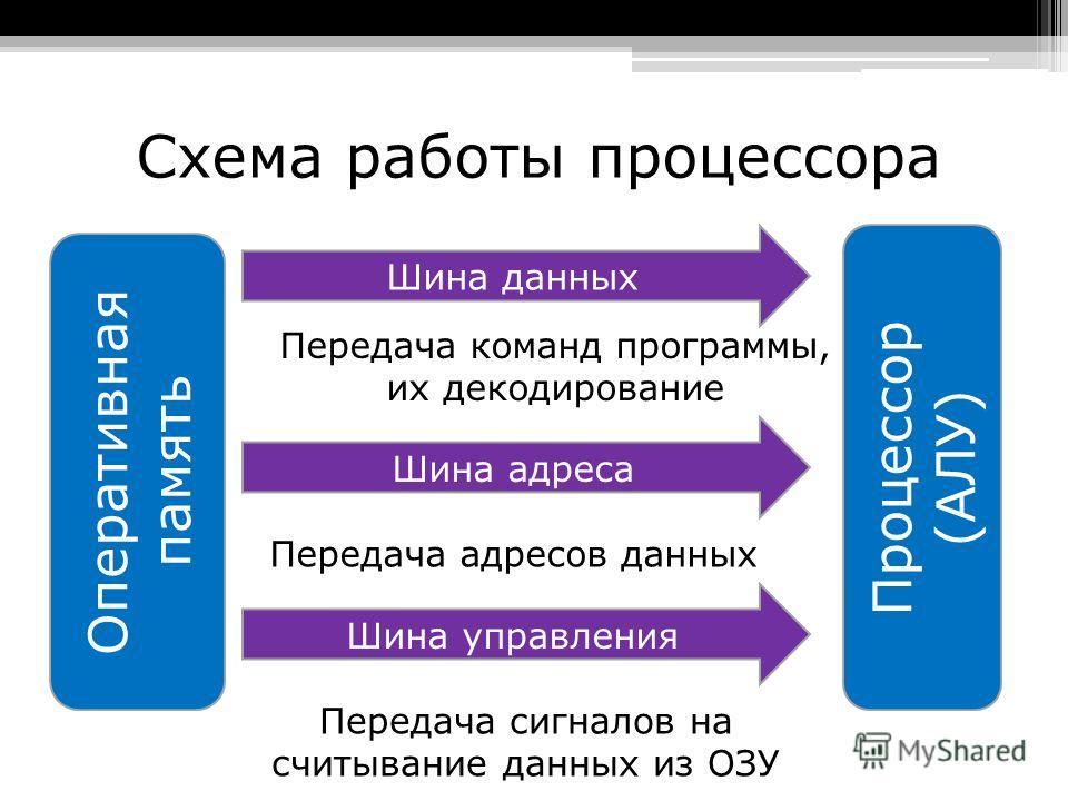 Оперативная Память Презентация