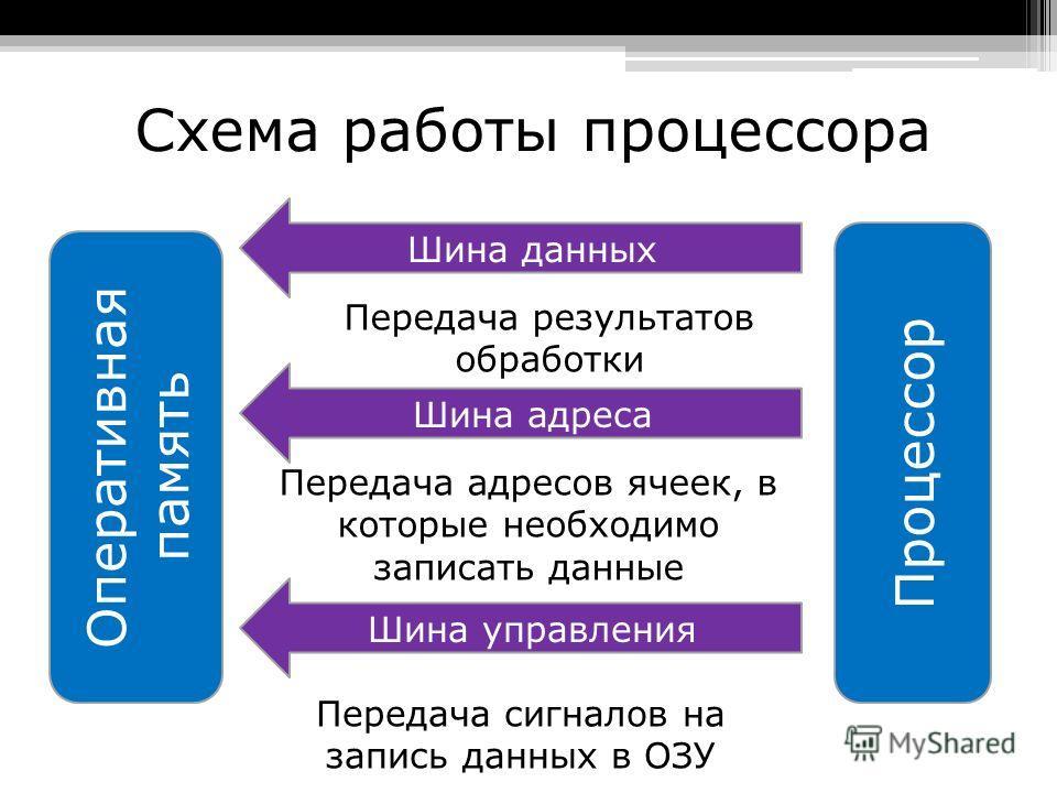 Схема работы процессора Оперативная память Процессор (АЛУ) Шина данных Шина адреса Шина управления Передача команд программы, их декодирование Передача адресов данных Передача сигналов на считывание данных из ОЗУ