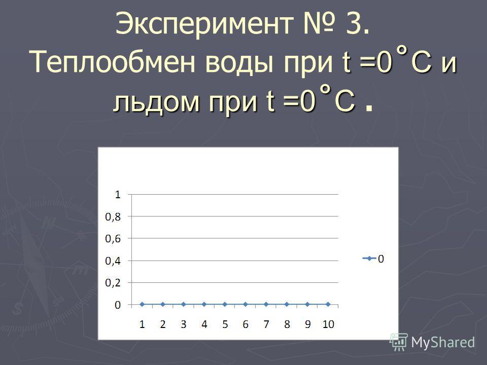 t =0 ˚ C и льдом при t =0 ˚ C Эксперимент 3. Теплообмен воды при t =0 ˚ C и льдом при t =0 ˚ C.