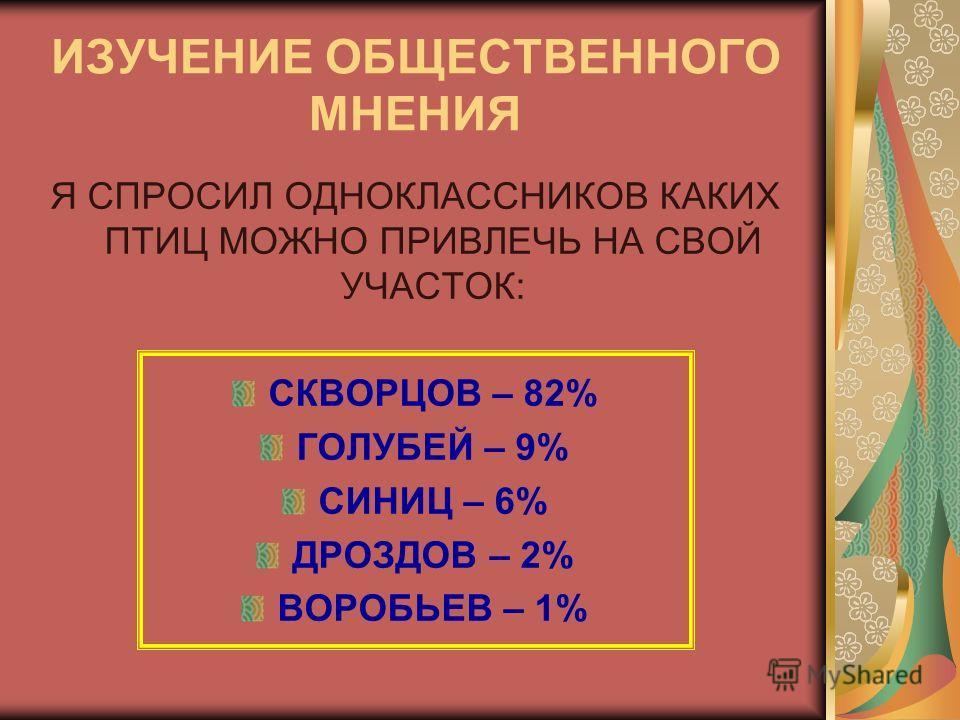 ИЗУЧЕНИЕ ОБЩЕСТВЕННОГО МНЕНИЯ Я СПРОСИЛ ОДНОКЛАССНИКОВ КАКИХ ПТИЦ МОЖНО ПРИВЛЕЧЬ НА СВОЙ УЧАСТОК: СКВОРЦОВ – 82% ГОЛУБЕЙ – 9% СИНИЦ – 6% ДРОЗДОВ – 2% ВОРОБЬЕВ – 1%