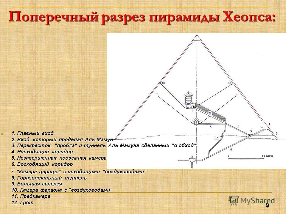 Поперечный разрез пирамиды Хеопса: 1. Главный вход 2. Вход, который проделал Аль-Мамун 3. Перекресток,