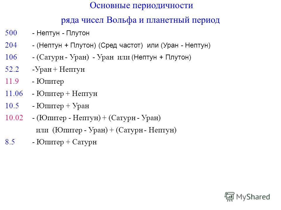 Основные периодичности ряда чисел Вольфа и планетный период 500 - Нептун - Плутон 204 - (Нептун + Плутон) (Cред частот) или (Уран - Нептун) 106 - (Сатурн - Уран) - Уран или (Нептун + Плутон) 52.2 -Уран + Нептун 11.9 - Юпитер 11.06 - Юпитер + Нептун 1