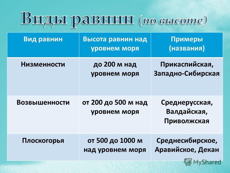 Вид равнинВысота равнин над уровнем моря Примеры (названия) Низменностидо 200 м над уровнем моря Прикаспийская, Западно-Сибирская Возвышенностиот 200 до 500 м над уровнем моря Среднерусская, Валдайская, Приволжская Плоскогорьяот 500 до 1000 м над уро