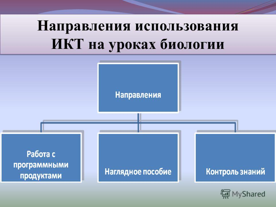 Направления использования ИКТ на уроках биологии Направления использования ИКТ на уроках биологии