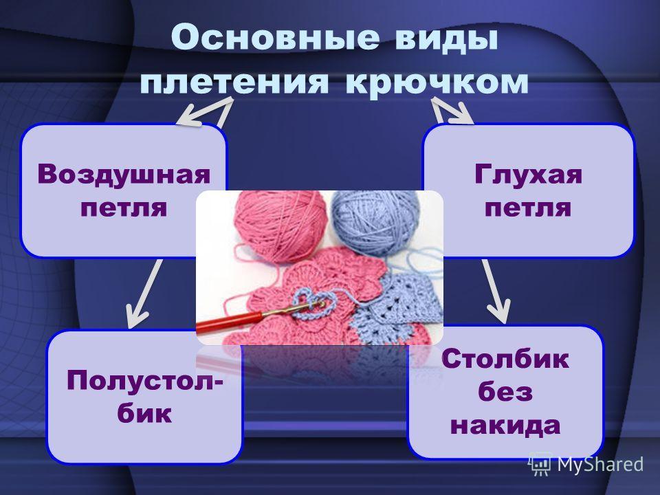 Основные виды плетения крючком Воздушная петля Полустол- бик Глухая петля Столбик без накида