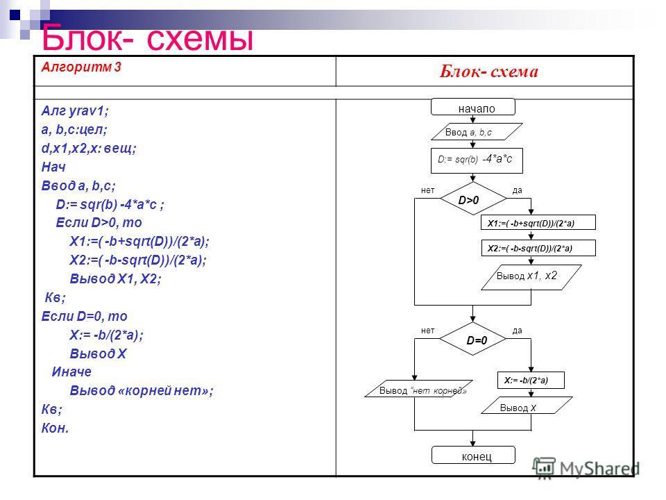 Блок- схемы Алгоритм 3 Блок- схема Алг yrav1; a, b,с:цел; d,x1,x2,x: вещ; Нач Ввод a, b,c; D:= sqr(b) -4*a*c ; Если D>0, то X1:=( -b+sqrt(D))/(2*а); Х2:=( -b-sqrt(D))/(2*а); Вывод X1, Х2; Кв; Если D=0, то X:= -b/(2*а); Вывод X Иначе Вывод «корней нет