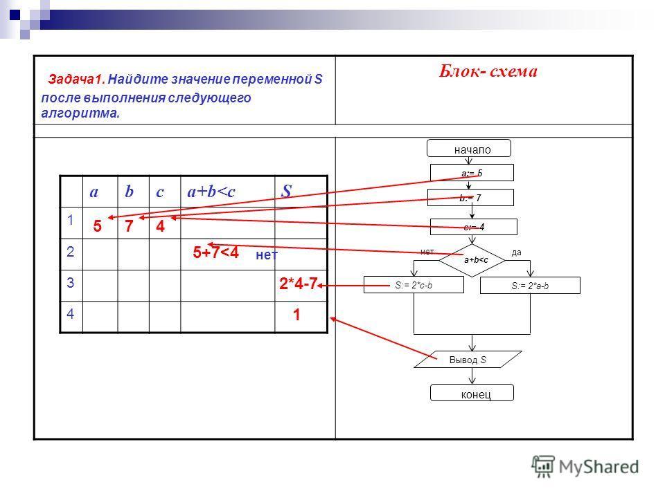 Задача1. Найдите значение переменной S после выполнения следующего алгоритма. Блок- схема начало a:= 5 b:= 7 a+b