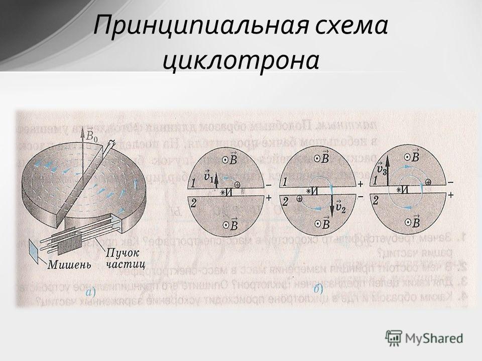 Принципиальная схема циклотрона