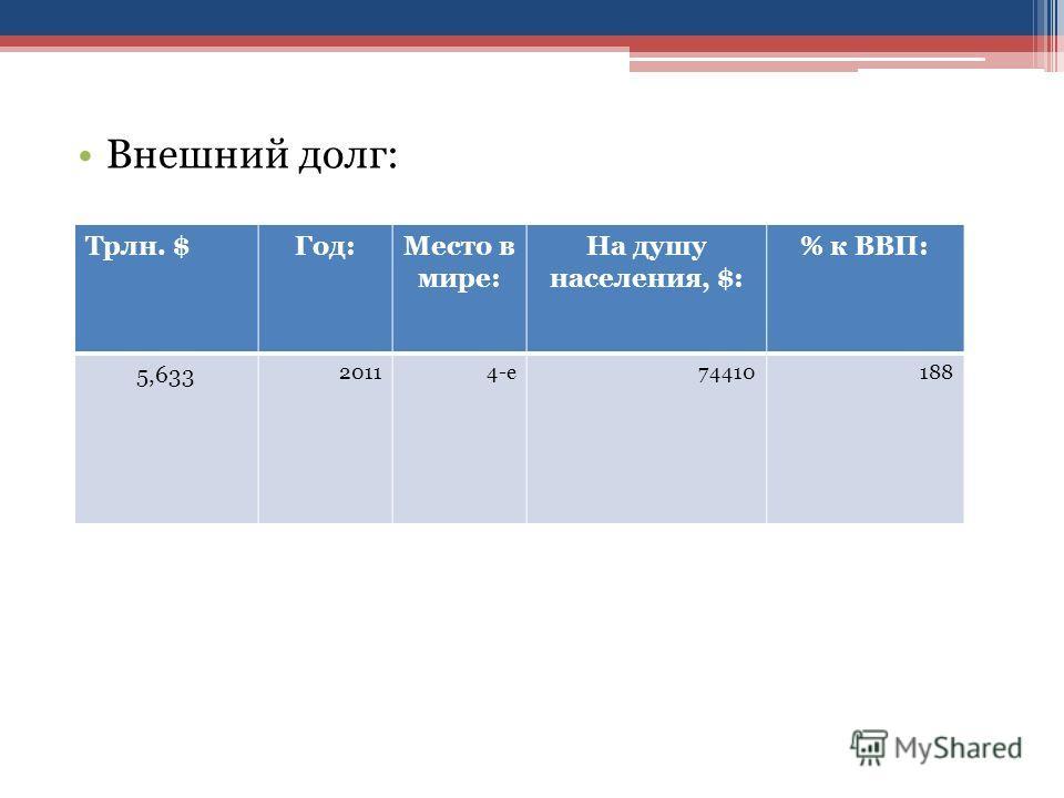 Внешний долг: Трлн. $Год:Место в мире: На душу населения, $: % к ВВП: 5,633 20114-е74410188