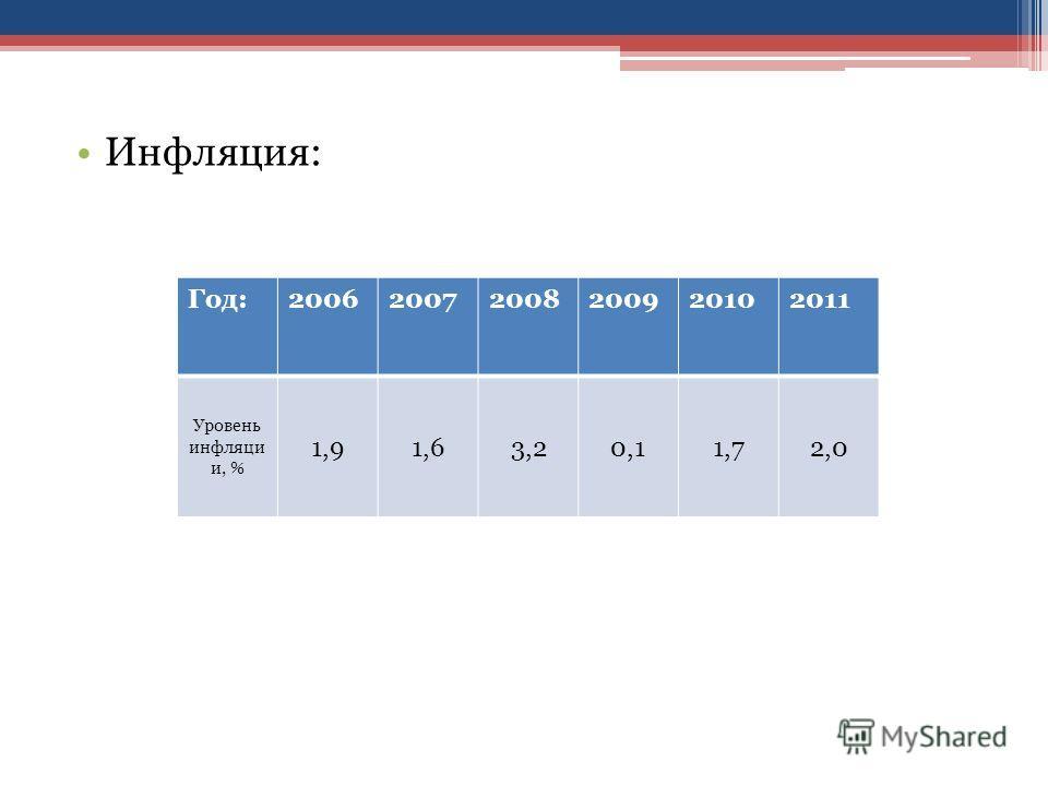 Инфляция: Год:200620072008200920102011 Уровень инфляци и, % 1,91,63,20,11,72,0