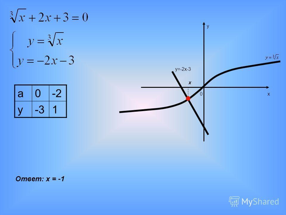 х у 0 Ответ: х = -1 а0-2 у-31 у=-2х-3 х