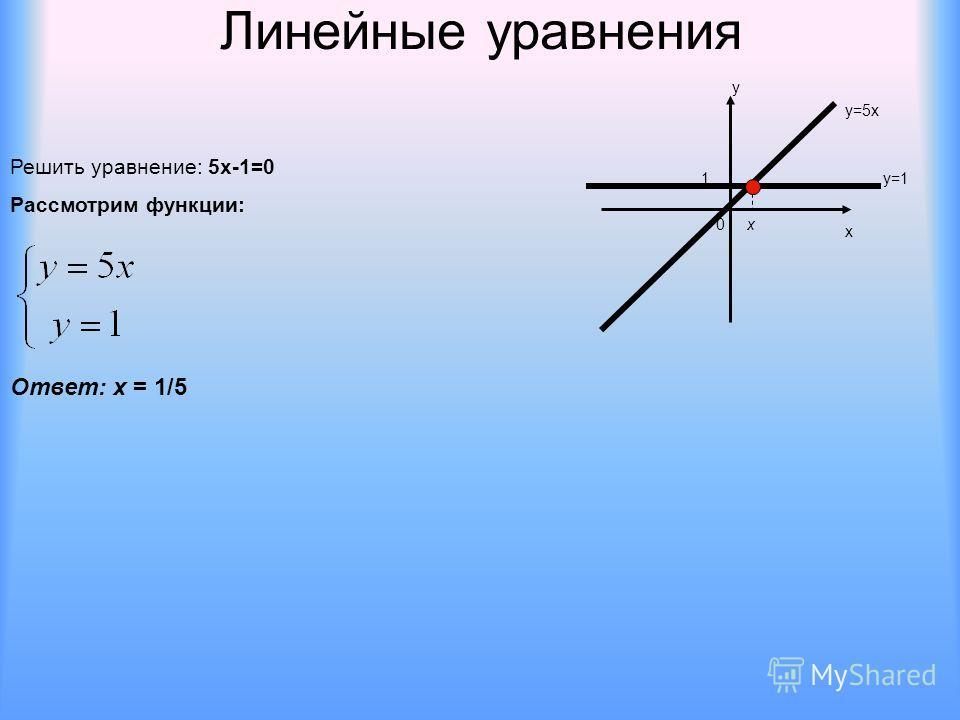 Линейные уравнения Решить уравнение: 5х-1=0 Рассмотрим функции: х у 0 1 у=5х у=1 х Ответ: х = 1/5