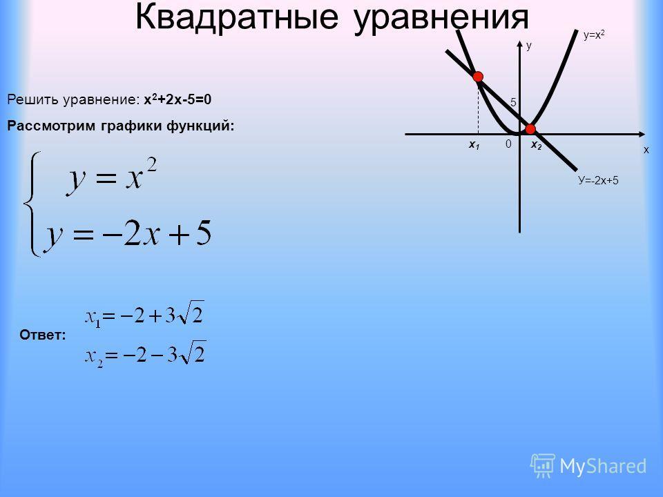 Квадратные уравнения Решить уравнение: х 2 +2х-5=0 Рассмотрим графики функций: х у 0 у=х 2 У=-2х+5 5 х1х1 х2х2 Ответ: