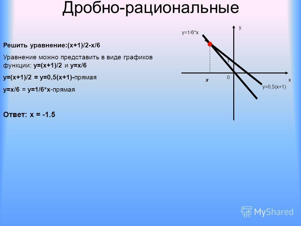 Дробно-рациональные Решить уравнение:(х+1)/2-х/6 Уравнение можно представить в виде графиков функции: у=(х+1)/2 и у=х/6 у=(х+1)/2 = у=0,5(х+1)-прямая у=х/6 = у=1/6*х-прямая х у 0 1 у=0,5(х+1) у=1/6*х х Ответ: х = -1.5