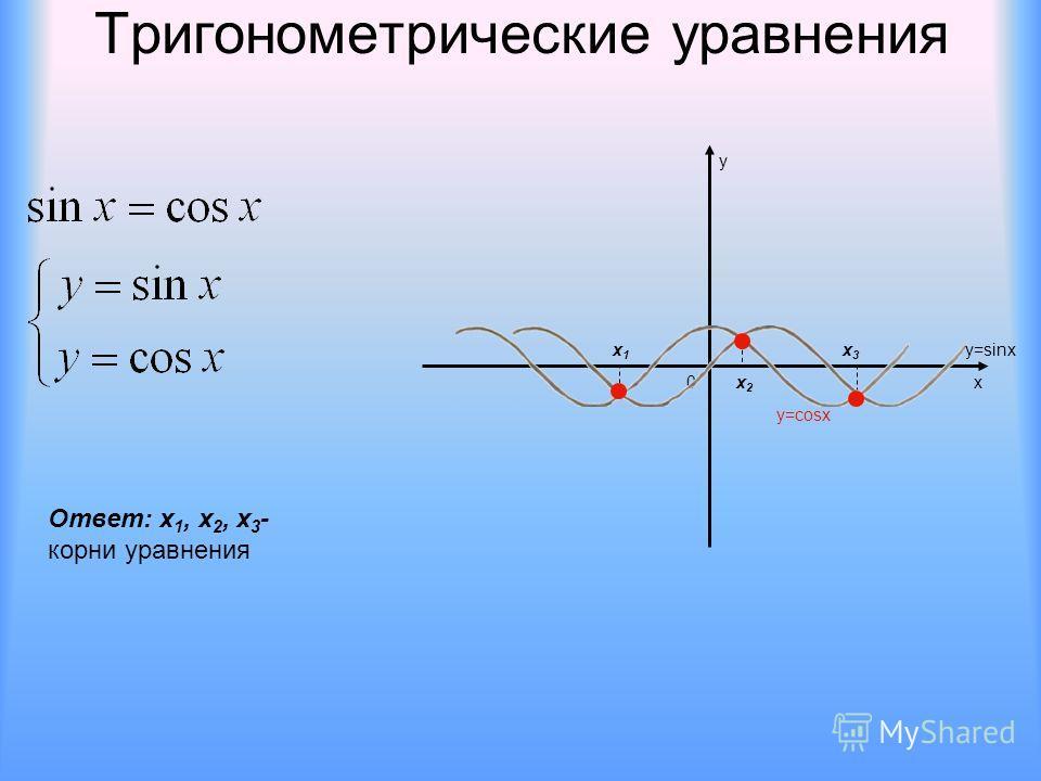 Тригонометрические уравнения 0х у y=sinx y=cosx x1x1 x2x2 x3x3 Ответ: х 1, x 2, x 3 - корни уравнения