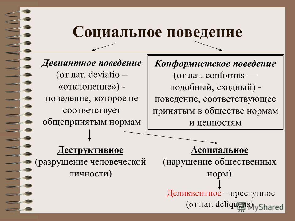 Социальное поведение Девиантное поведение (от лат. deviatio – «отклонение») - поведение, которое не соответствует общепринятым нормам Конформистское поведение (от лат. conformis подобный, сходный) - поведение, соответствующее принятым в обществе норм