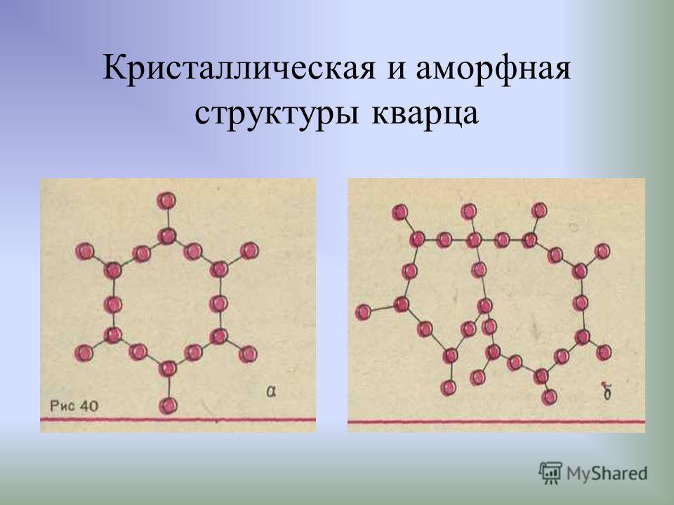 Кристаллическая и аморфная структуры кварца