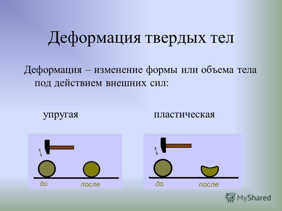 Деформация твердых тел Деформация – изменение формы или объема тела под действием внешних сил: упругая пластическая