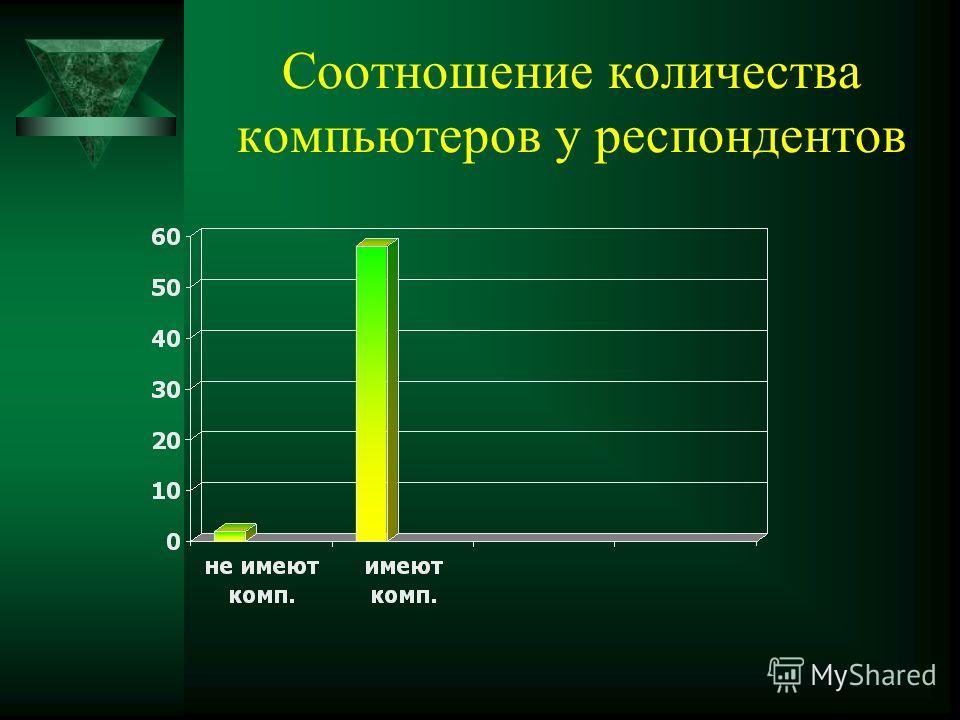 Соотношение количества компьютеров у респондентов