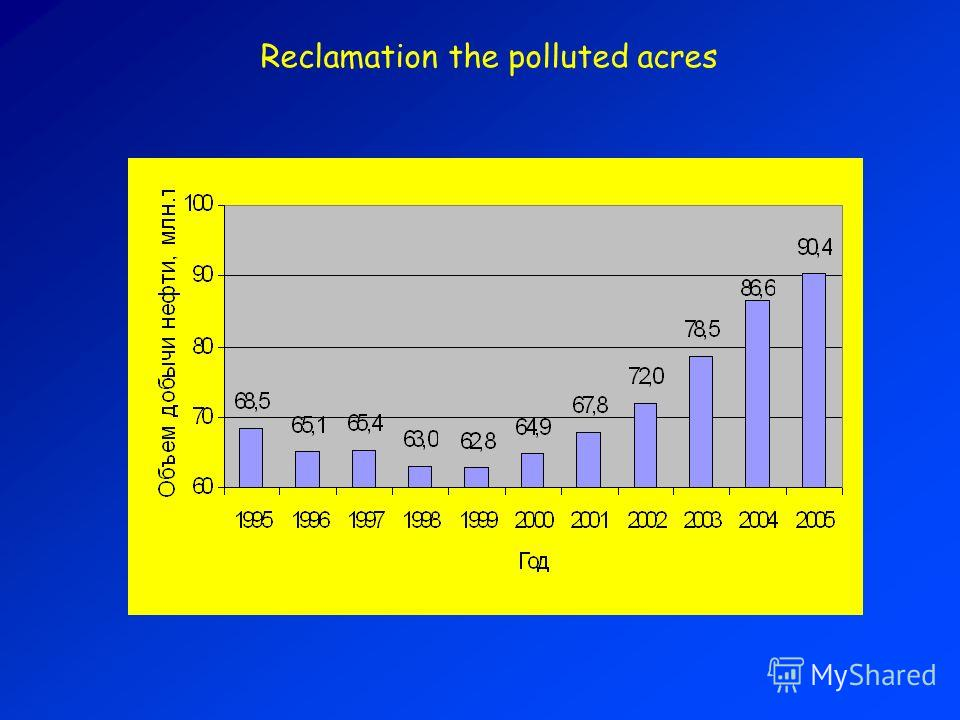 Reclamation the polluted acres